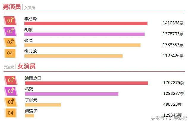 第29届金鹰奖票选冠军出炉,李易峰、热巴夺冠,张译成最大黑马