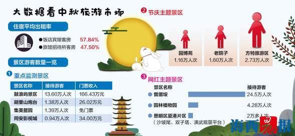 中秋假期澳门银河娱乐网站旅游吸金7.63亿 共接待国内外游客90.38万人次
