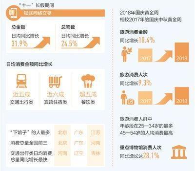 """大數據觀察:1.58萬億元!國慶消費""""刷""""出新高"""