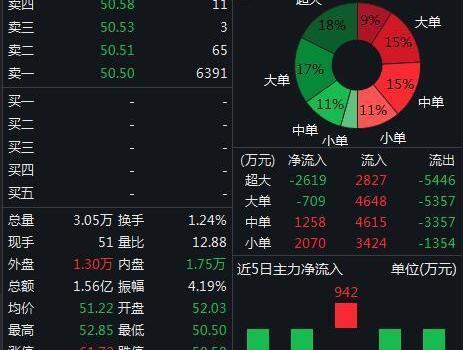 华大基因跌停,市值跌至近200亿较最高点跌去3/4