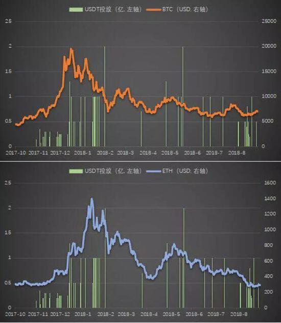 伴随着USDT增发,市场会出现剧烈波动,且BTC/ETH价格会出现持续一到两天上涨,随后下跌