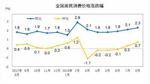 """9月份CPI今日公布 涨幅或连续三个月处""""2时代"""""""