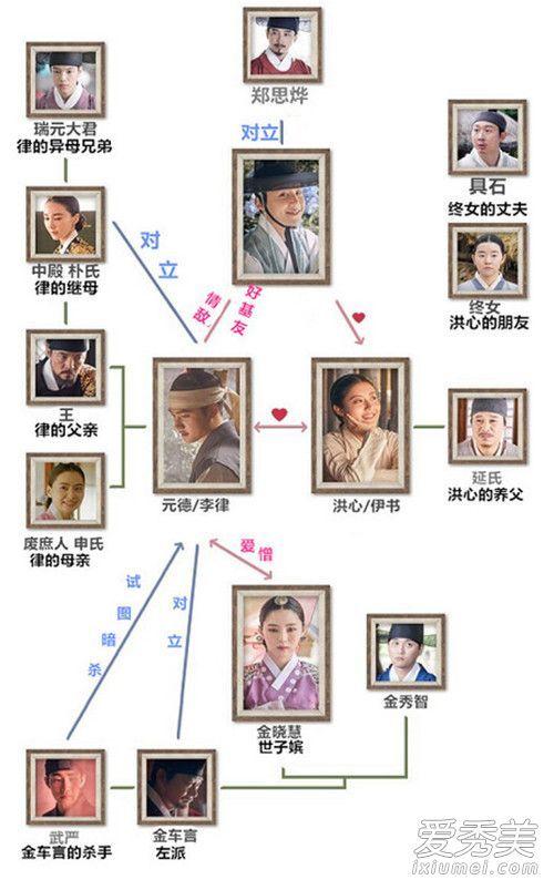 韩剧百日的郎君第1-16集在哪看 韩剧百日的郎君大结局是什么