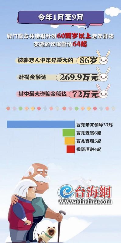 重阳节前厦门警方发布老人受骗典型案例 9个月64老人被骗269.9万