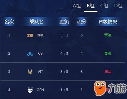 s8小组赛最新积分排行 LOL S8总决赛小组赛各战队积分晋级情况