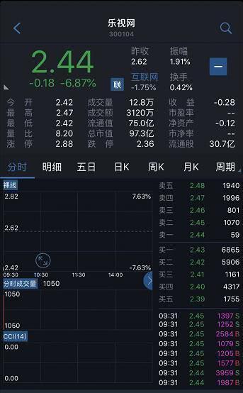 乐视网提示退市风险 股价跌停今日早盘跌6.87%