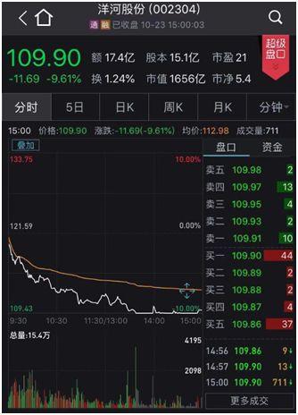 白酒股暴跌原因是什么?白酒股暴跌怎么回事贵州茅台跌超6%