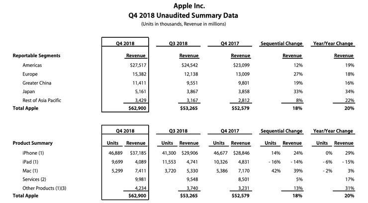 苹果不再公布iPhone销量什么情况?苹果iPhone这几年的销量如何
