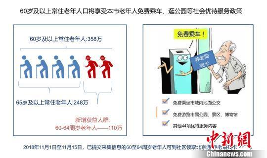 北京养老服务新政:明年起60岁及以上老人免费乘车