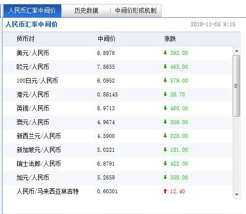 人民币中心价上调395点破6.9关隘 升幅创8月28日来最大