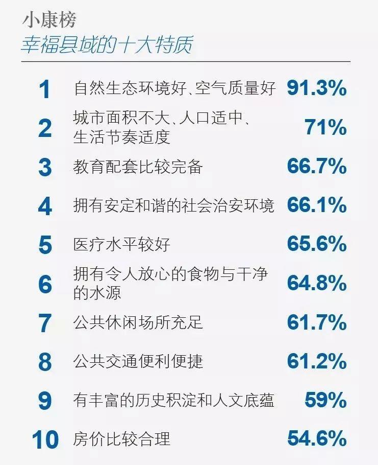 """三明这个县上榜""""2018中国幸福百县""""!是你故乡么?"""