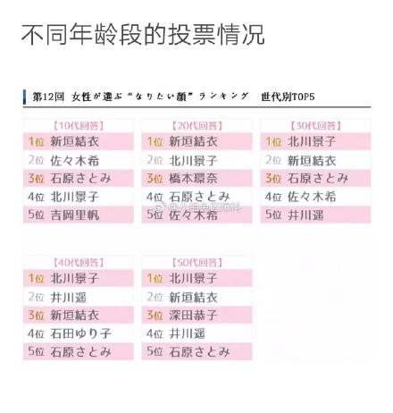2018年日本女性最想拥有的颜榜单前十 第一名竟是她实至名归
