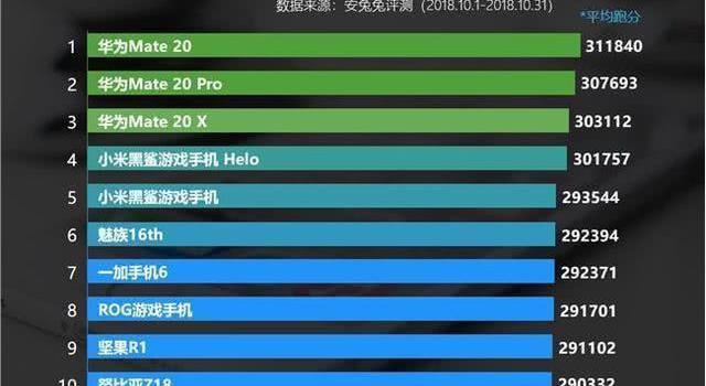 最新安卓手机性能榜出炉,华为逆袭包揽前三名