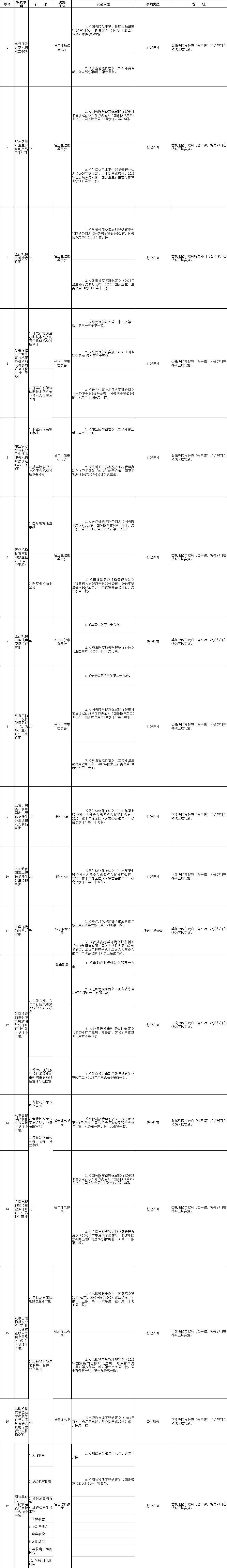 威彩国际省当局将17项省级行政允许等事变下放实行