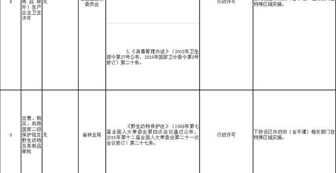 福建省政府将17项省级行政许可等事项下放实施