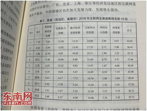 2018中国互联网发展指数发布 福建位列第九