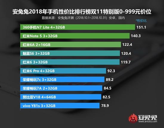 双十一手机性价比排行出炉 第一公然是它!