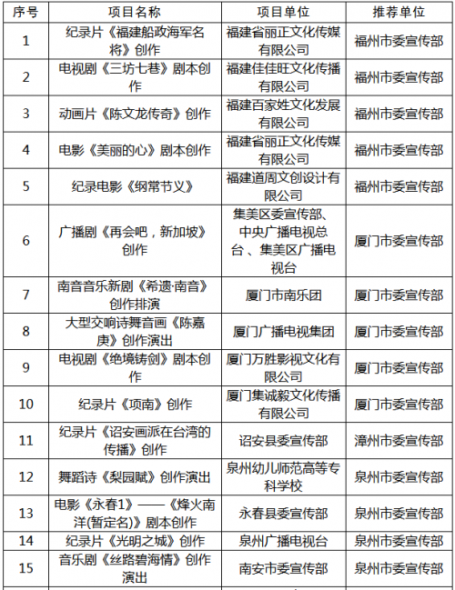 2019年度福建省文艺发展专项资金、地方戏曲扶持专项资金资助项目公示