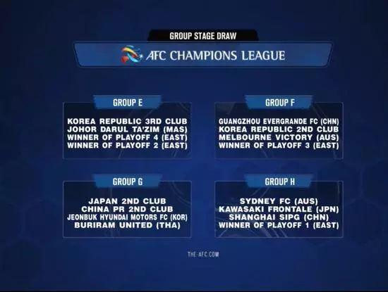 亚冠抽签结果详细分组表格 2019年亚冠联赛什么时候开始