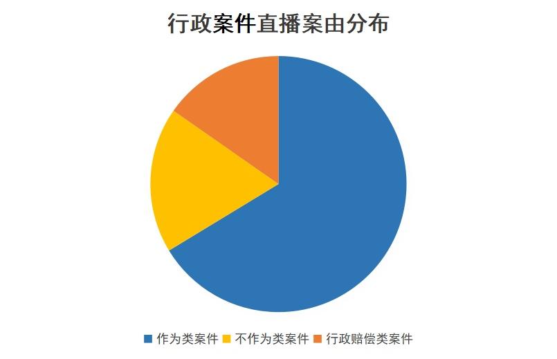 最高法:中国庭审公开网直播庭审突破200万场