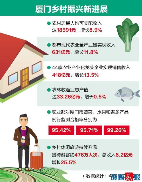 意彩彩票官网 推进墟落复兴千亿投资 5年撬动41个万万级农业项目