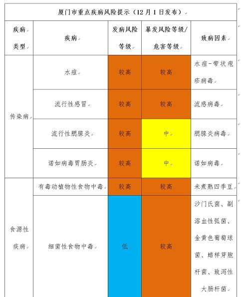 廈門疾控發布12月健康預報 市民需預防水痘發病