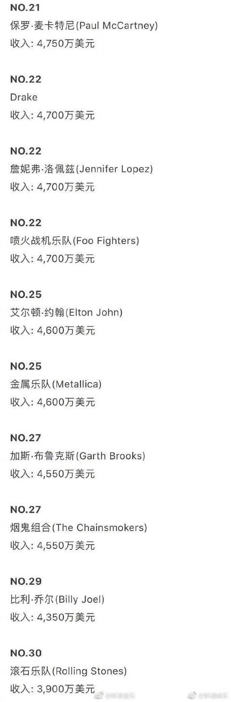 福布斯2018年全球收入最高音乐人榜,中国无人上榜