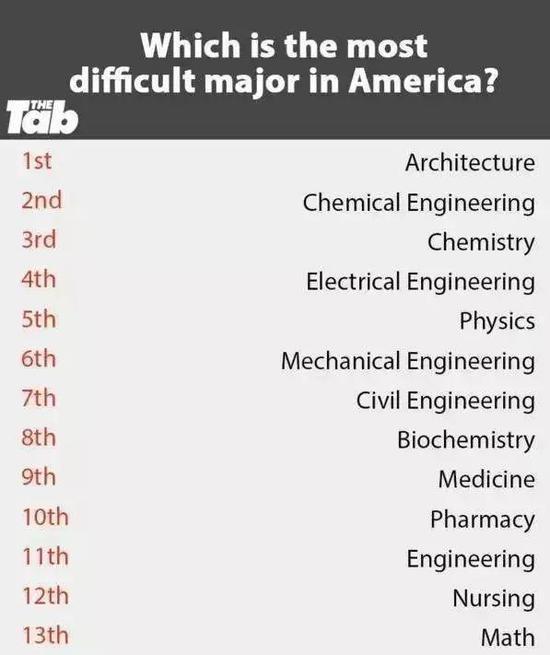 美国最难学的专业排行榜:不是深爱 别去受虐