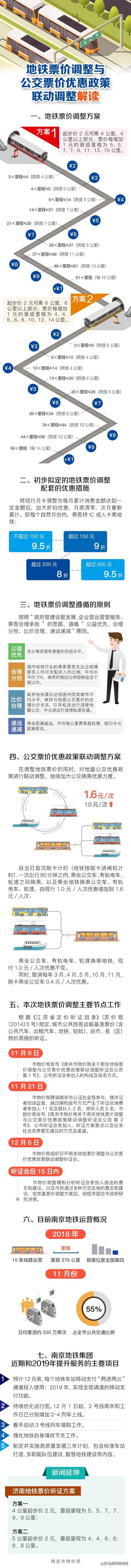 南京地铁票价调整听证会投票结果出炉,将上报市政府决策!