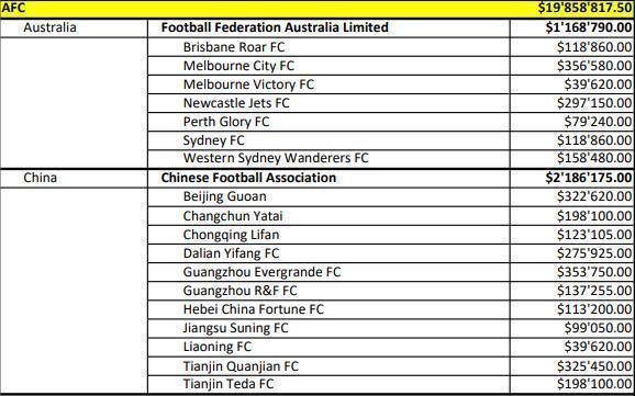 FIFA发放世界杯补偿金 中超亚洲第五恒大收益最多