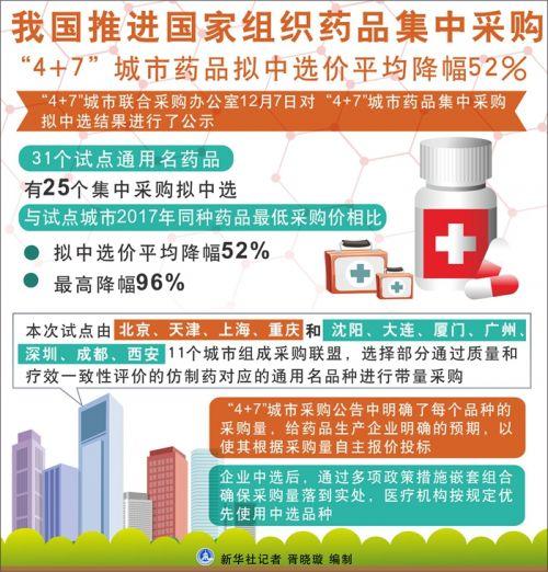 """我国推进国家组织药品集中采购 """"4+7""""城市药品拟中选价平均降幅52%"""