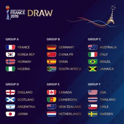 女足世界杯抽簽結果是什么?女足世界杯抽簽中國隊在第幾檔對手是誰
