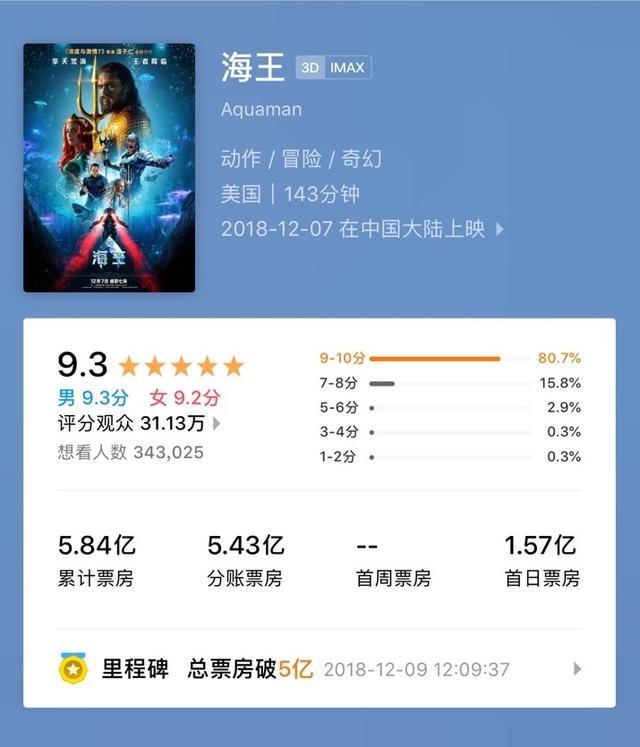 DC超级英雄电影这回打了翻身仗,《海王》内地首周末票房大爆发