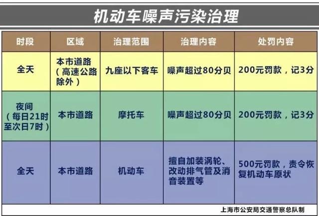 上海炸街族罚单具体是什么情况?上海炸街族违反了哪些规定