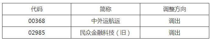 深港通下的港股通股票名单调整 二公司调出