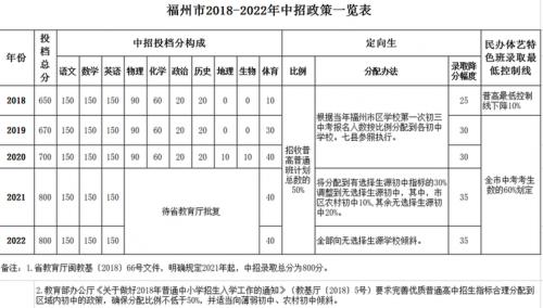 《福州市部分中考中招政策调整办法》官方发布!