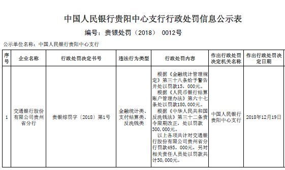 交通银行贵州分行多宗行为违法 遭央行罚款并责令改正