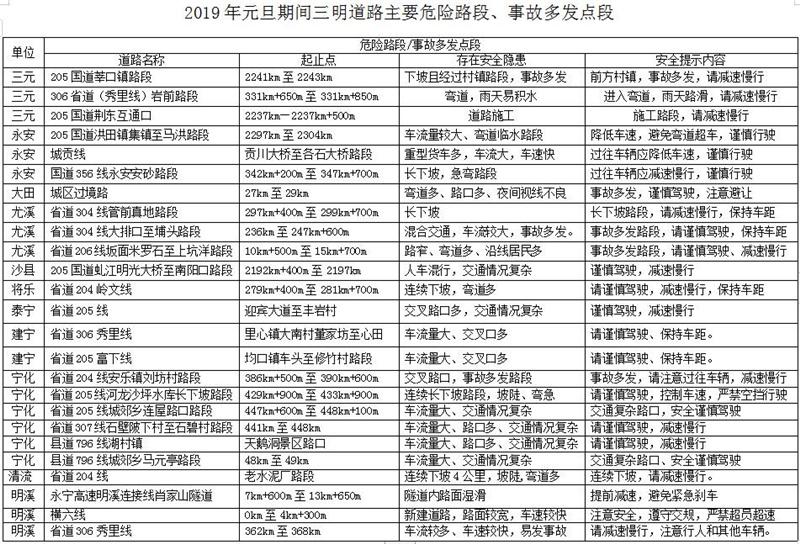 """三明交警发布2019年元旦期间""""两公布一提示"""""""