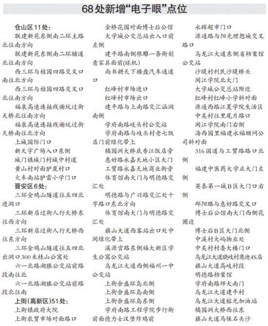 """福州新增启用68处""""电子眼"""" 具体设置地点公布"""