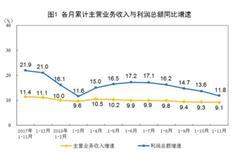 统计局:前11月工业企业利润增11.8% 11月当月利润下降