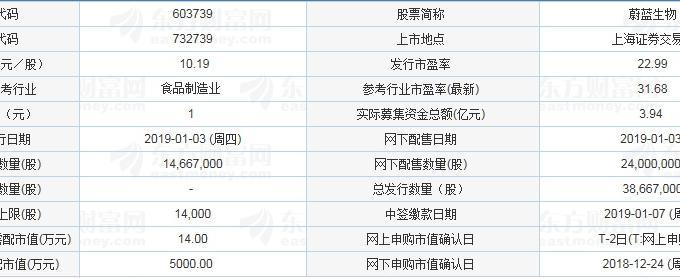 新股提示:蔚蓝生物明日可申购 顶格需配市值14万