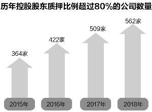 大股东图鉴:质押危机渐化解 77家公司丧失控制权