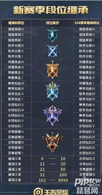 王者荣耀s14赛季段位继承表 s14赛季段位继承规则一览