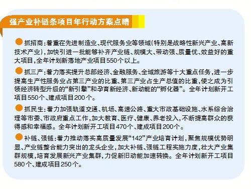 福州启动强产业补链条项目年行动