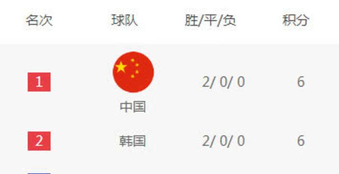韩国1:0吉尔吉斯提前出线 中国凭净胜球优势占据榜首