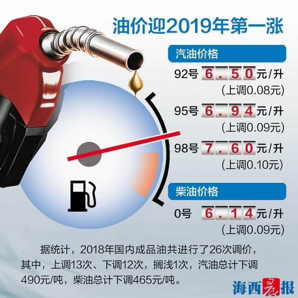 今起加一箱油多掏4块钱 厦门92#汽油代价涨至6.5元/升