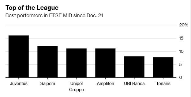 C罗效应!尤文股票被计入意股市大盘指数 涨幅16%