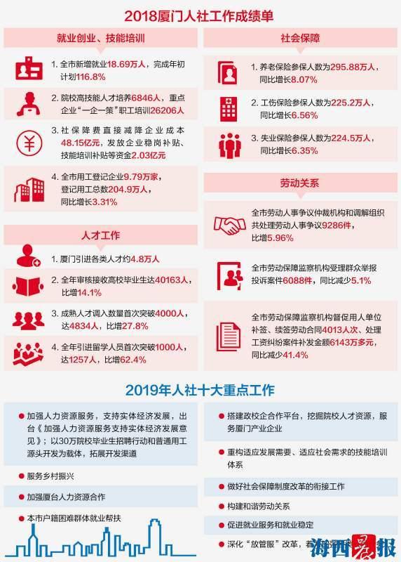 2018年葡京娱乐新增就业18.69万人 失业率继续保持较低水平