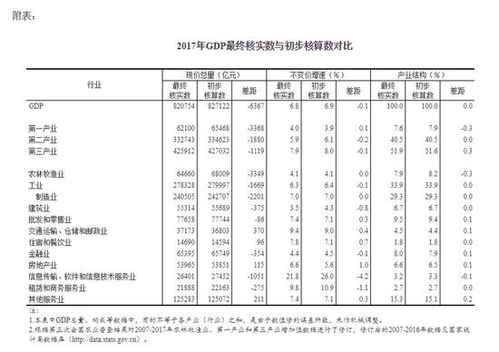 国家统计局:2017年GDP比初步核算数少6367亿元
