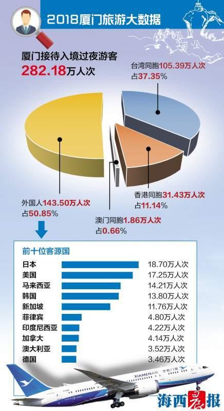 厦门市旅发委发布2018年厦门旅游数据 增13.66%!年迎客8900万人次